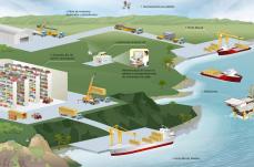 desenho logistica galpao fabrica logistic navio